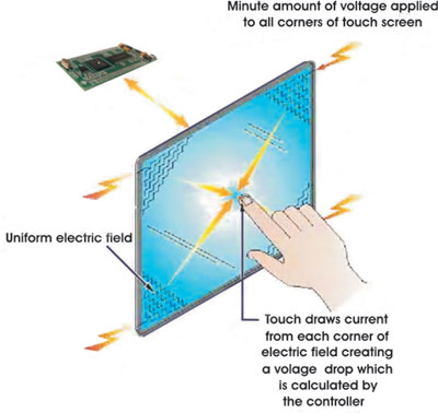 A Bare Finger Draws Current From Each Corner Of The Electric Field Creating Voltage Drop That Is Measured To Determine Touch Location